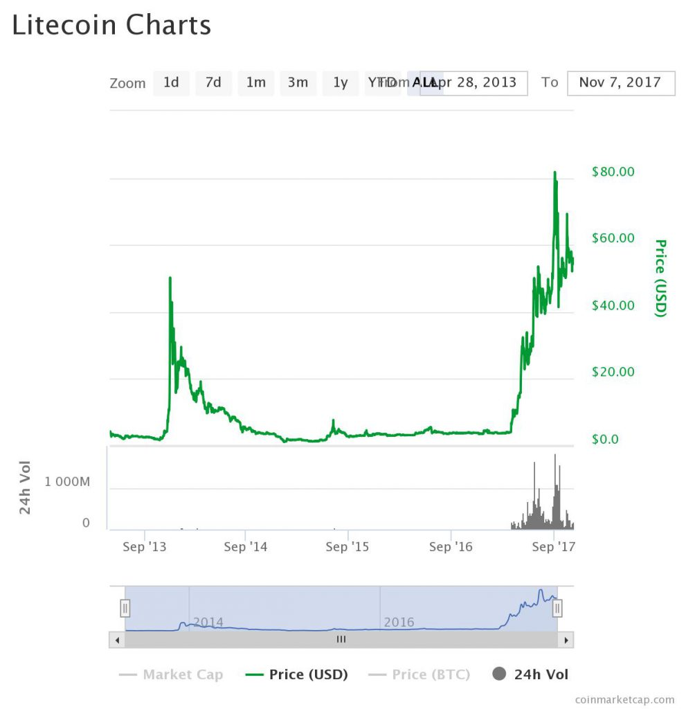 What about Litecoin: Chart