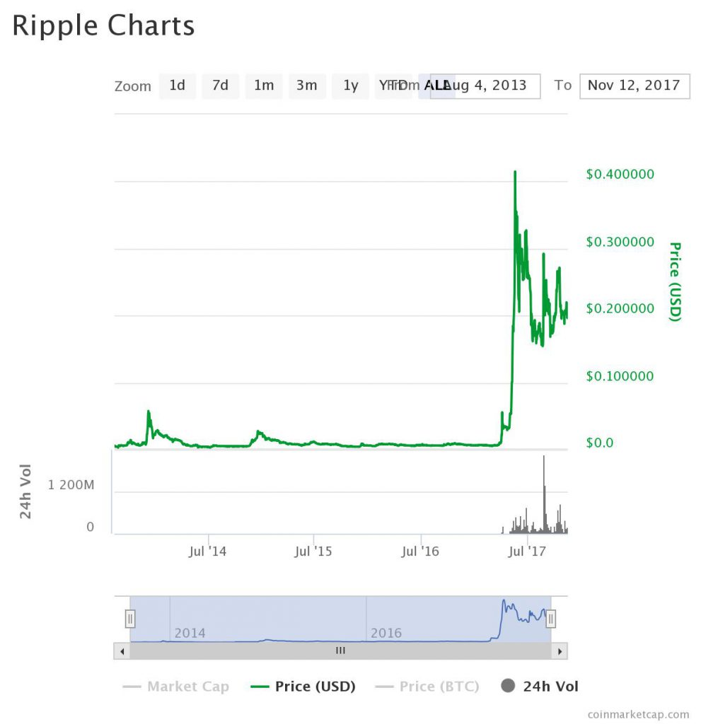 What about Ripple: Chart