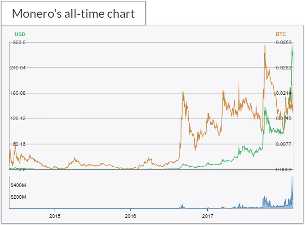 What about Monero: Chart