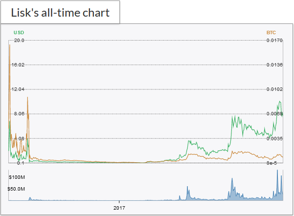 What about Lisk: Chart